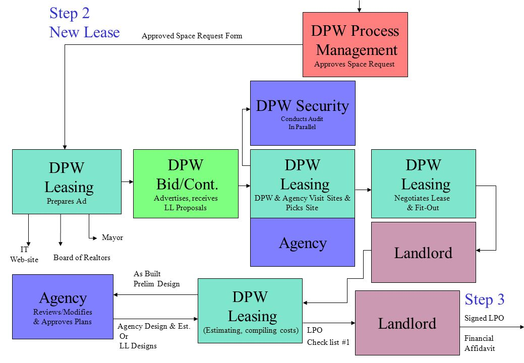 Step 2 New Lease DPW Leasing Prepares Ad DPW Leasing DPW & Agency Visit Sites & Picks Site DPW Process Management Approves Space Request IT Web-site Board of Realtors Mayor DPW Bid/Cont.