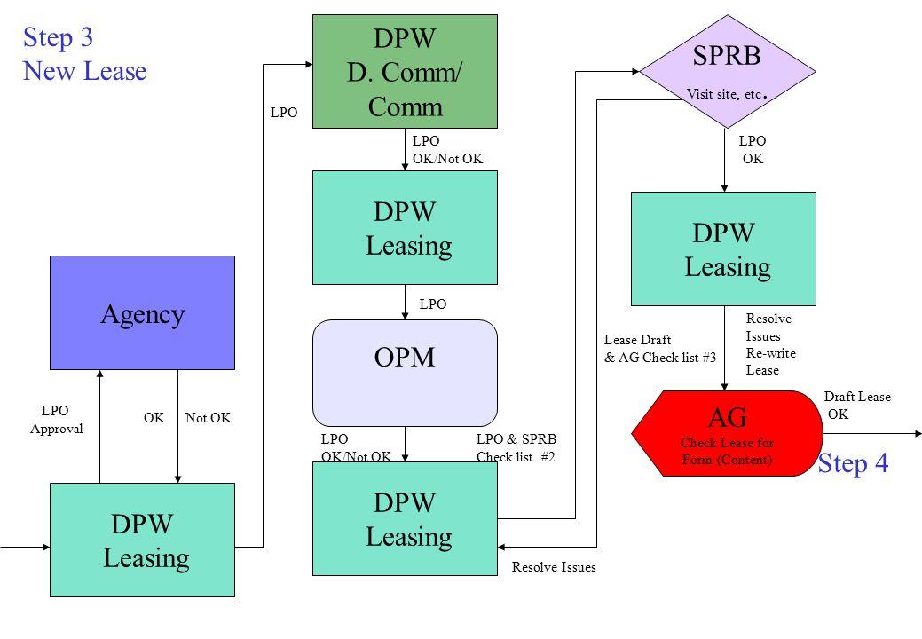 Step 3 New Lease DPW Leasing Agency LPO Approval OKNot OK DPW D.