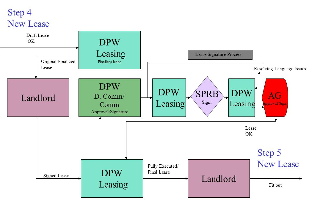 Step 4 New Lease DPW Leasing Finalizes lease Draft Lease OK Landlord DPW D.