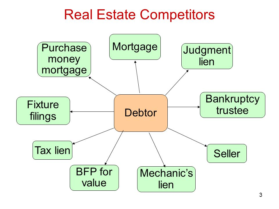 3 Debtor Tax lien Purchase money mortgage Mortgage Seller BFP for value Mechanic's lien Judgment lien Bankruptcy trustee Fixture filings Real Estate Competitors