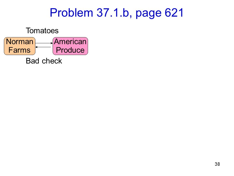 38 Problem 37.1.b, page 621 Norman Farms Tomatoes American Produce Bad check