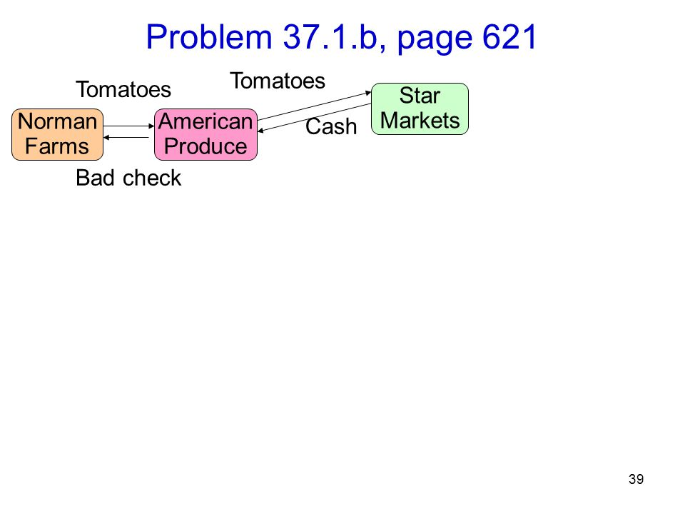 39 Problem 37.1.b, page 621 Norman Farms Tomatoes American Produce Star Markets Bad check Tomatoes Cash