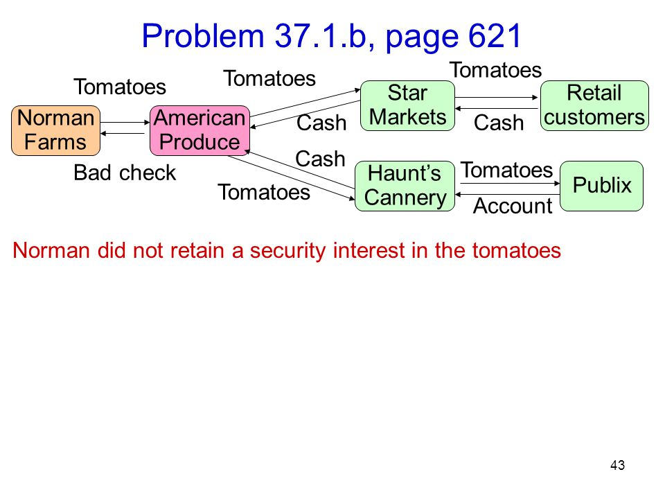 43 Problem 37.1.b, page 621 Norman did not retain a security interest in the tomatoes Norman Farms Tomatoes American Produce Star Markets Haunt's Cannery Retail customers Publix Bad check Tomatoes Account Cash