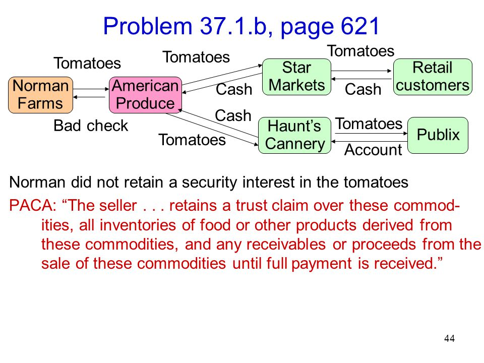 44 Problem 37.1.b, page 621 Norman did not retain a security interest in the tomatoes PACA: The seller...