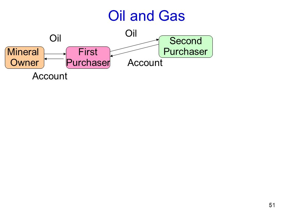 51 Oil and Gas Mineral Owner Oil First Purchaser Second Purchaser Account Oil Account
