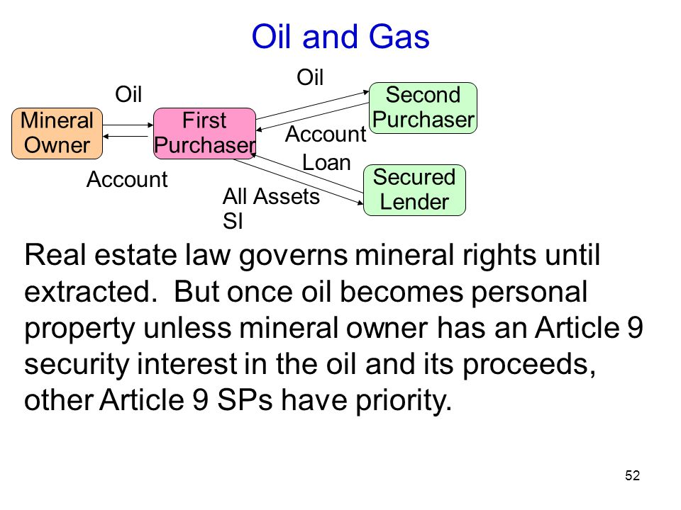 52 Oil and Gas Mineral Owner Oil First Purchaser Second Purchaser Secured Lender Account Oil All Assets SI Account Loan Real estate law governs mineral rights until extracted.