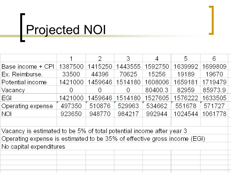 Projected NOI
