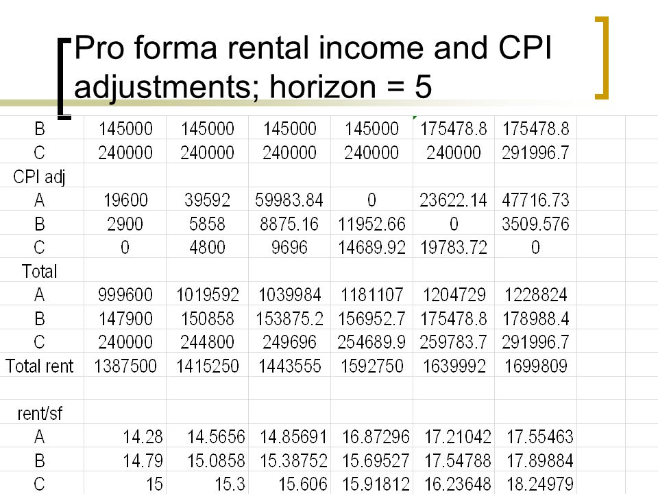 Pro forma rental income and CPI adjustments; horizon = 5