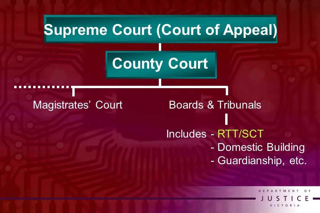 Supreme Court (Court of Appeal) County Court Magistrates' CourtBoards & Tribunals Includes- RTT/SCT - Domestic Building - Guardianship, etc.