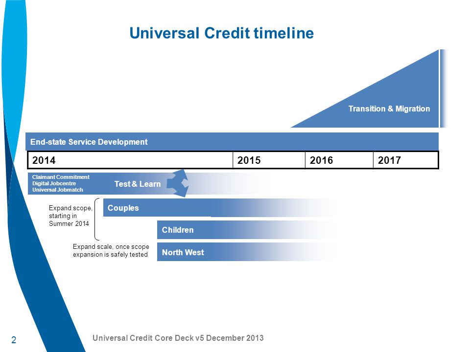 3 Universal Credit Core Deck v5 December 2013 Roll out from October 2013 – Spring 2014 October to Spring 2014: Progressive roll out of Universal Credit begins to a further 6 Jobcentres across England, Scotland & Wales, with offices taking new claims to Universal Credit: –Hammersmith, Rugby and Inverness are now taking Universal Credit new claims –Bath, Harrogate & Shotton will take new claims by Spring 2014 October to Spring 2014: Claimant Commitment rolling out nationally to around 100 Jobcentres a month for new claimants to Jobseekers' Allowance, to support cultural transformation: –25,000 Jobcentre Plus advisers retrained to deliver Claimant Commitment From October: 11 in-work progression pilots being delivered.