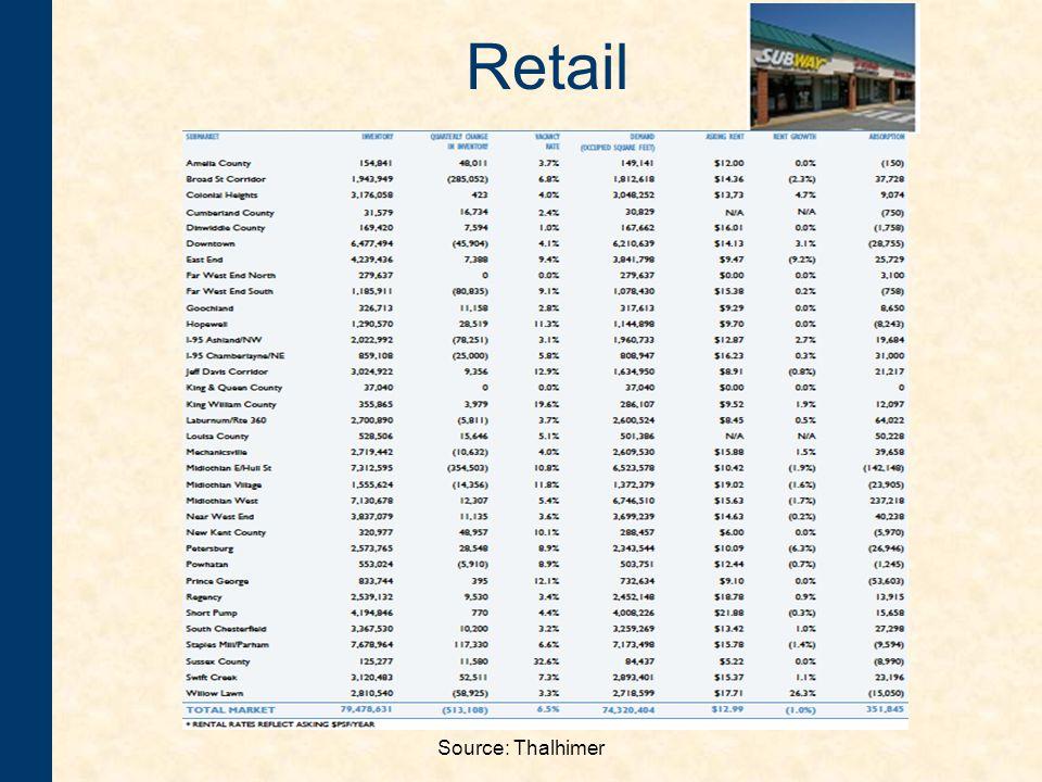 Source: Thalhimer Retail