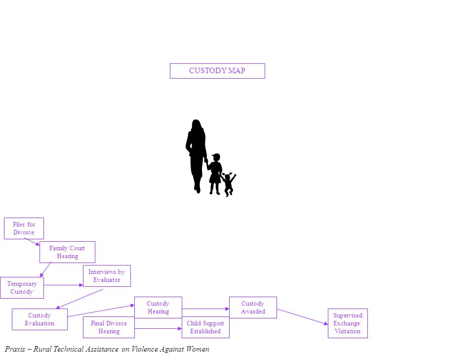 CUSTODY MAP Supervised Exchange/ Visitation Files for Divorce Family Court Hearing Final Divorce Hearing Custody Evaluation Interviews by Evaluator Custody Awarded Child Support Established Custody Hearing Temporary Custody Praxis – Rural Technical Assistance on Violence Against Women