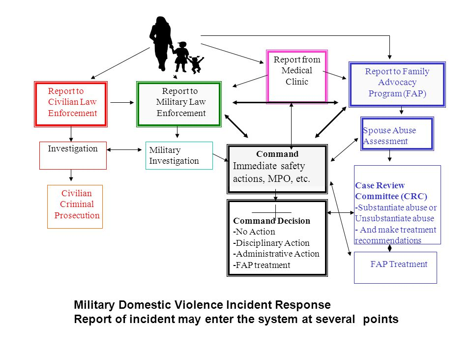 Report to Family Advocacy Program (FAP) Report from Medical Clinic Report to Military Law Enforcement Report to Civilian Law Enforcement Investigation Command Immediate safety actions, MPO, etc.