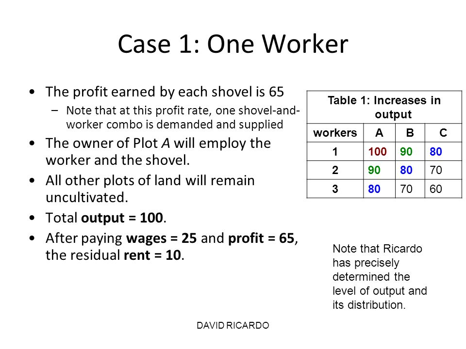 DAVID RICARDO Case 1: One Worker The profit earned by each shovel is 65 –Note that at this profit rate, one shovel-and- worker combo is demanded and s
