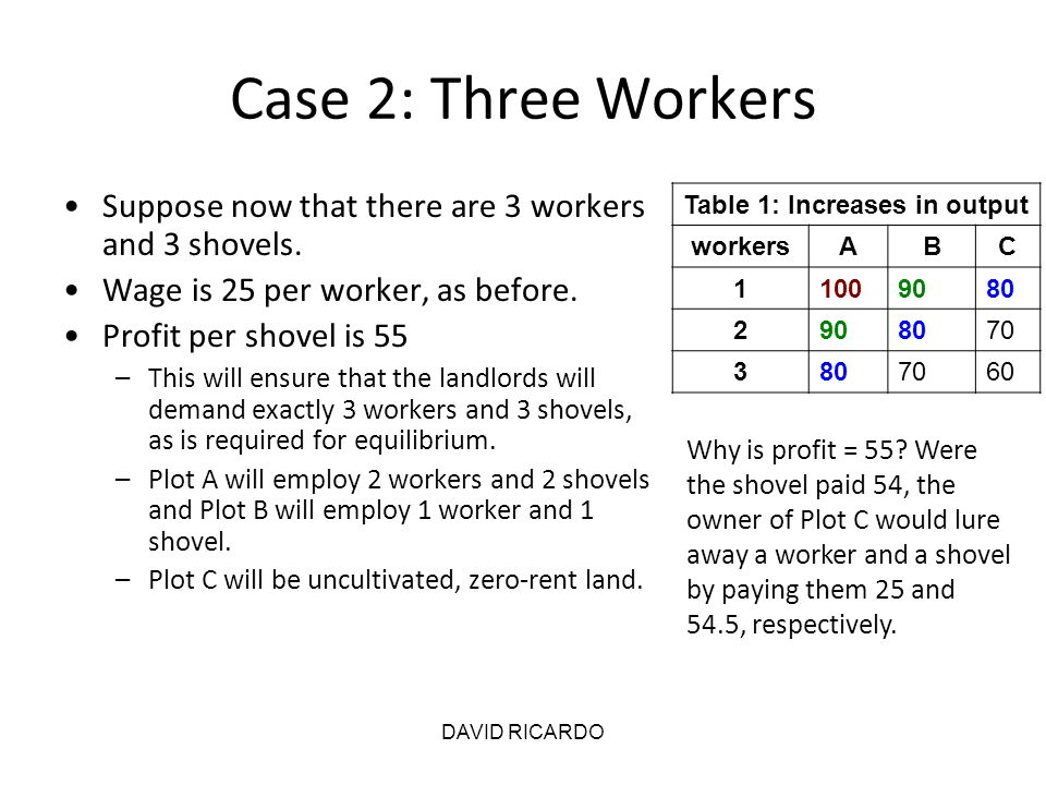 DAVID RICARDO Case 2: Three Workers Suppose now that there are 3 workers and 3 shovels. Wage is 25 per worker, as before. Profit per shovel is 55 –Thi
