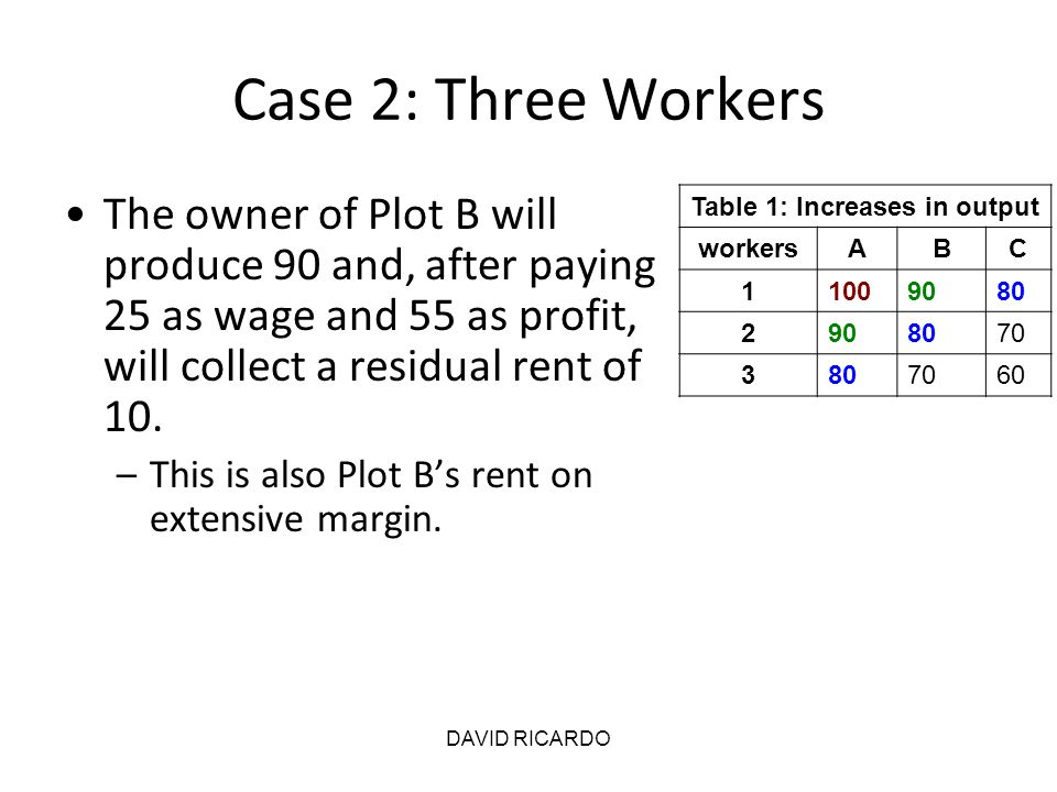 DAVID RICARDO Case 2: Three Workers The owner of Plot B will produce 90 and, after paying 25 as wage and 55 as profit, will collect a residual rent of