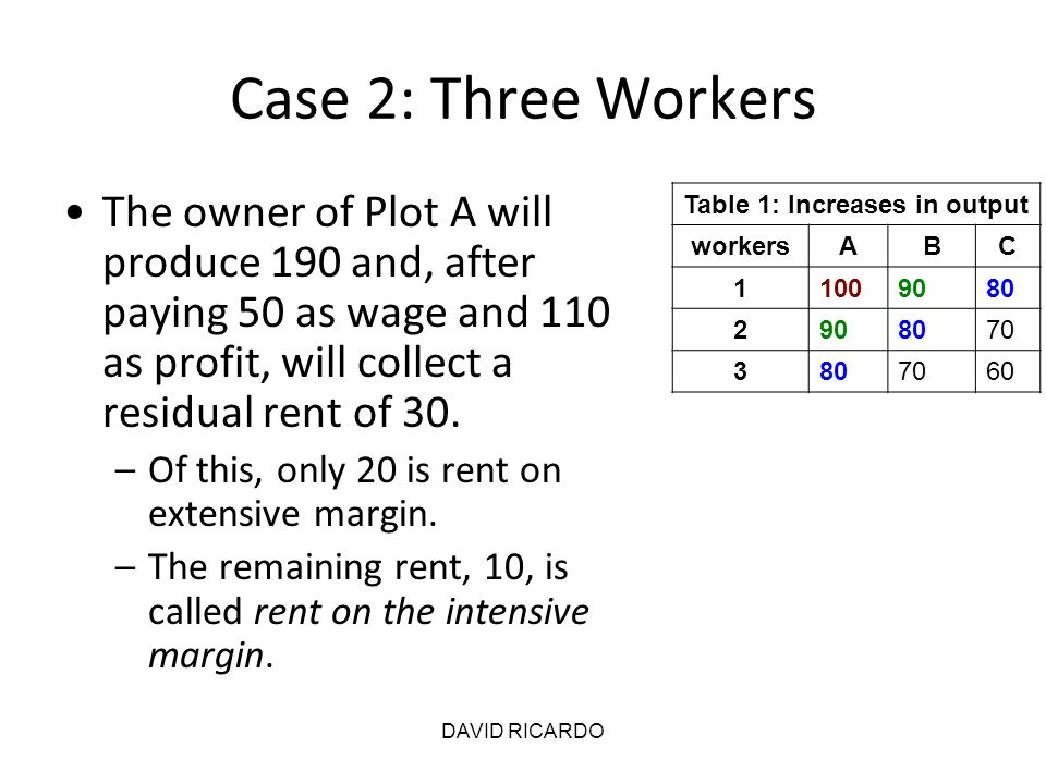 DAVID RICARDO Case 2: Three Workers The owner of Plot A will produce 190 and, after paying 50 as wage and 110 as profit, will collect a residual rent