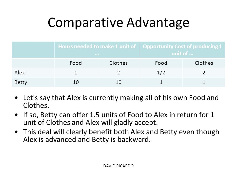 Comparative Advantage Hours needed to make 1 unit of … Opportunity Cost of producing 1 unit of … FoodClothesFoodClothes Alex121/22 Betty10 11 DAVID RI