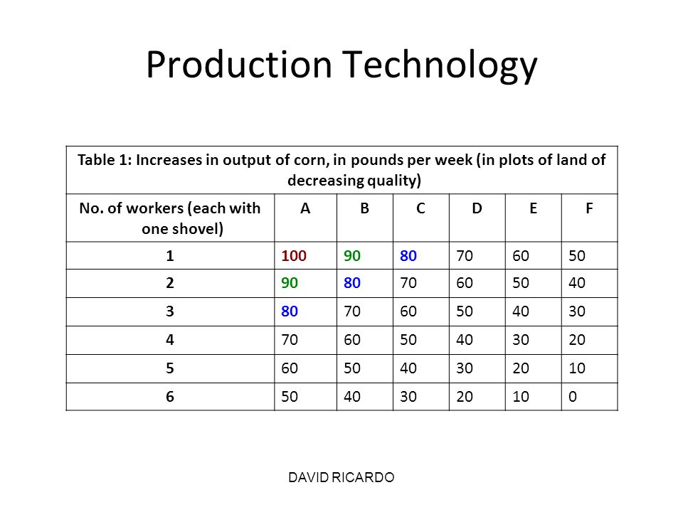 DAVID RICARDO Production Technology Table 1: Increases in output of corn, in pounds per week (in plots of land of decreasing quality) No. of workers (