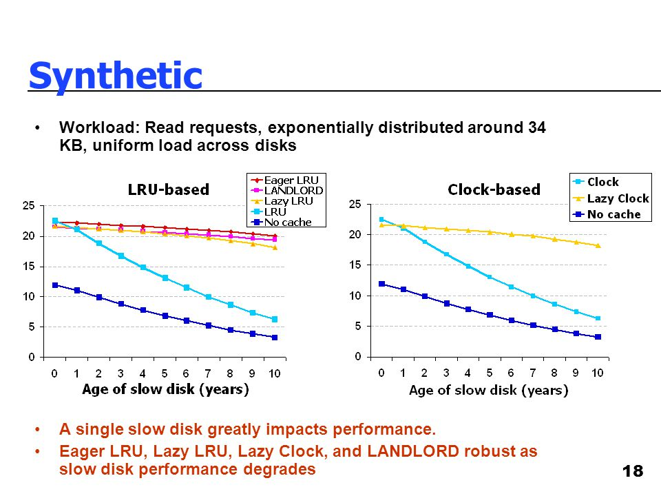 18 Synthetic Workload: Read requests, exponentially distributed around 34 KB, uniform load across disks A single slow disk greatly impacts performance.
