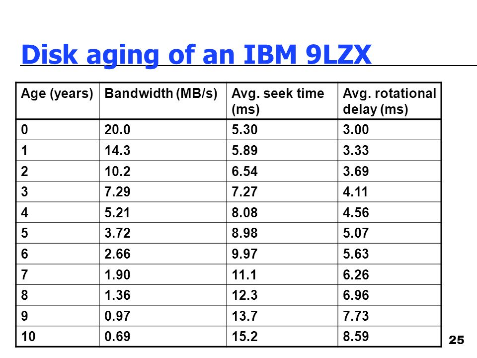 25 Disk aging of an IBM 9LZX Age (years)Bandwidth (MB/s)Avg.