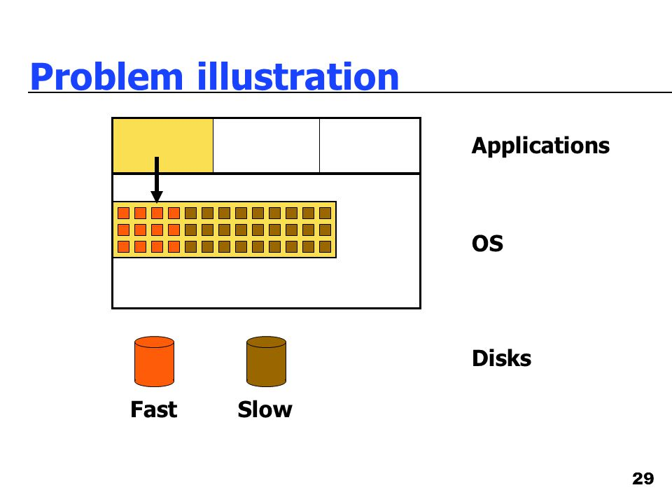 29 Problem illustration OS Applications FastSlow Disks