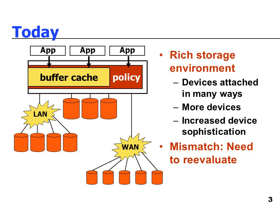 3 Today Rich storage environment –Devices attached in many ways –More devices –Increased device sophistication Mismatch: Need to reevaluate LAN WAN policy buffer cache App