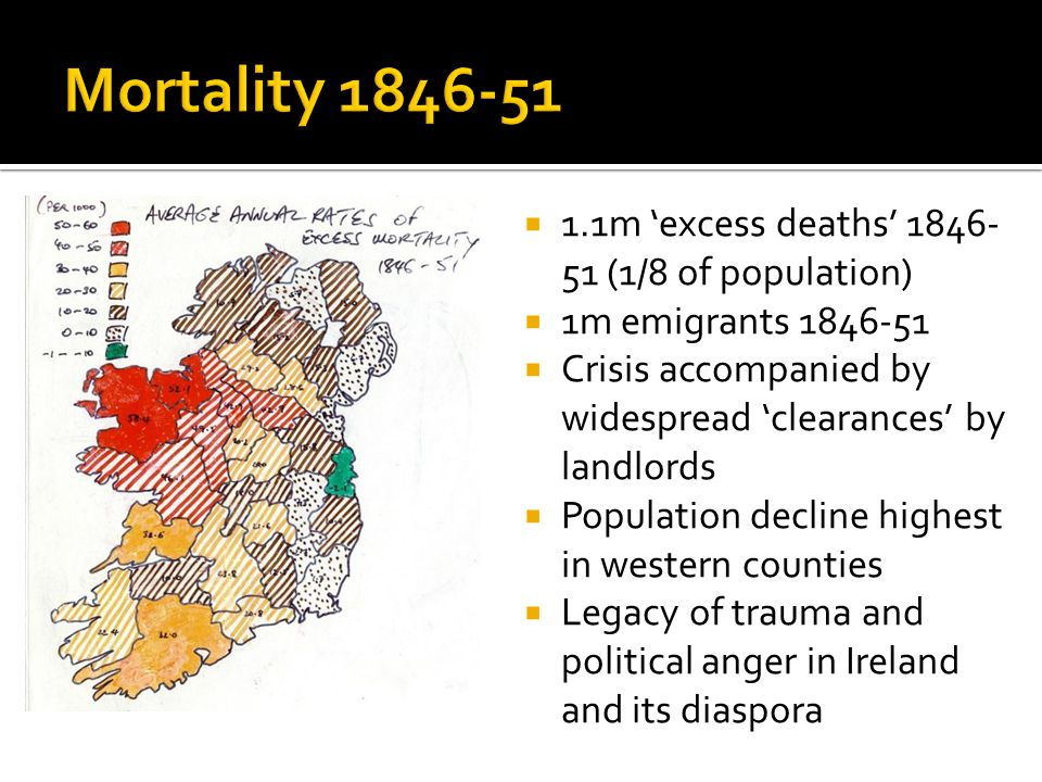  1.1m 'excess deaths' 1846- 51 (1/8 of population)  1m emigrants 1846-51  Crisis accompanied by widespread 'clearances' by landlords  Population decline highest in western counties  Legacy of trauma and political anger in Ireland and its diaspora