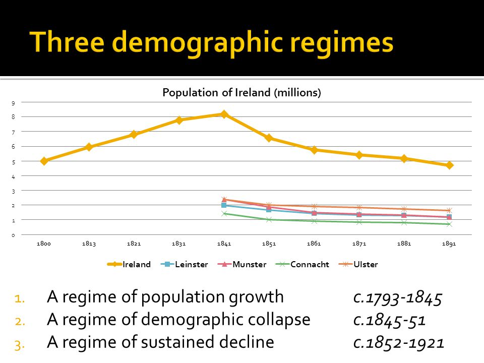 1. A regime of population growth c.1793-1845 2. A regime of demographic collapse c.1845-51 3.