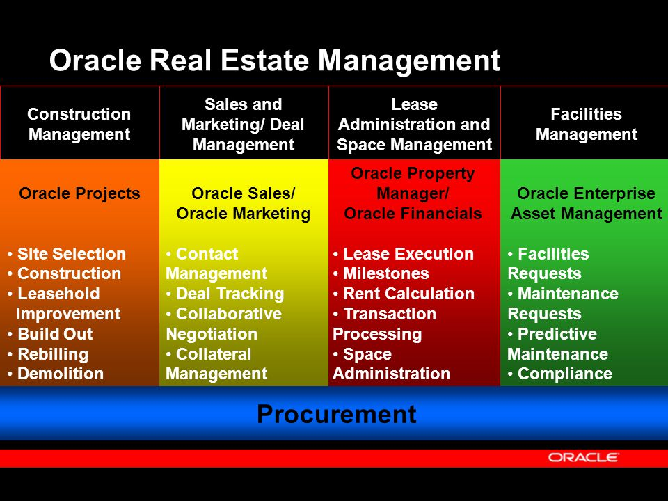 Construction Management Lease Administration and Space Management Facilities Management Sales and Marketing/ Deal Management Oracle Real Estate Manage