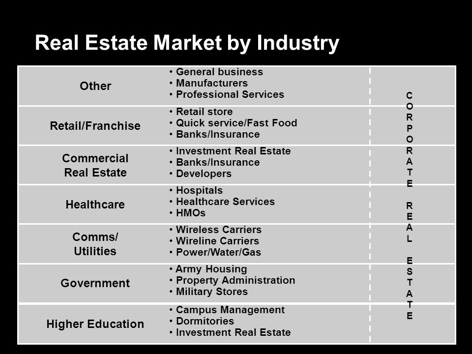Market Trends  Entities that manage real estate are finally starting to embrace technology  Consolidation of software providers is causing concern  Many of the incumbent solutions built on old technology and don't have the capital to stay current  Current economics forcing them to manage their real estate holdings and commitments better
