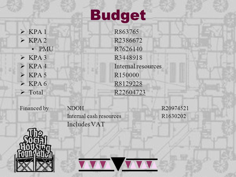 Budget  KPA 1R863765  KPA 2R2386672 PMUR7626140  KPA 3R3448918  KPA 4Internal resources  KPA 5R150000  KPA 6R8129228  Total R22604723 Financed by NDOH R20974521 Internal cash resourcesR1630202 Includes VAT
