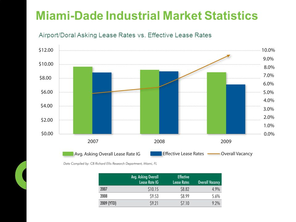 Miami-Dade Industrial Market Statistics Airport/Doral Asking Lease Rates vs. Effective Lease Rates