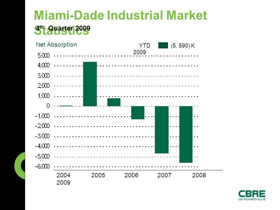 Miami-Dade Industrial Market Statistics 4 th Quarter 2009 Net Absorption YTD 2009 (5, 590) K 2004 2005 2006 2007 2008 2009