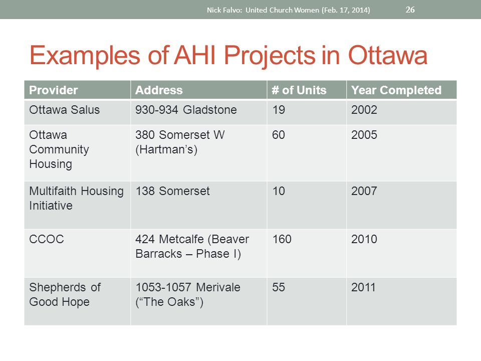 Examples of AHI Projects in Ottawa ProviderAddress# of UnitsYear Completed Ottawa Salus930-934 Gladstone192002 Ottawa Community Housing 380 Somerset W