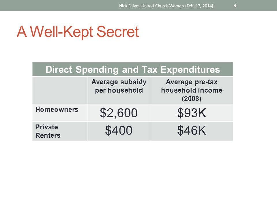 A Well-Kept Secret Direct Spending and Tax Expenditures Average subsidy per household Average pre-tax household income (2008) Homeowners $2,600$93K Pr
