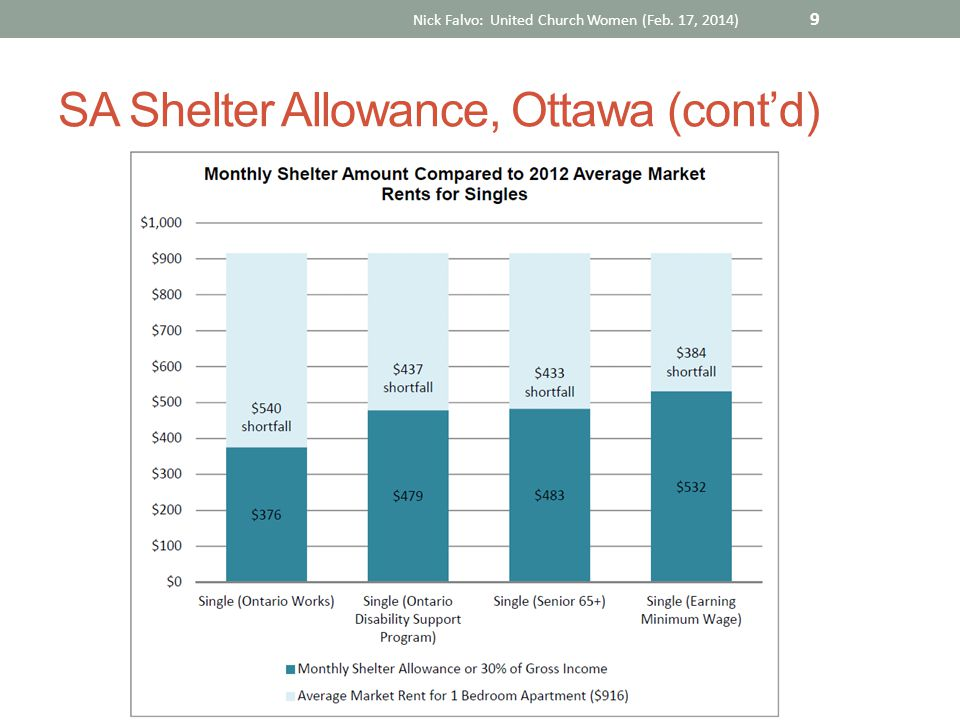 SA Shelter Allowance, Ottawa (cont'd) Nick Falvo: United Church Women (Feb. 17, 2014) 9