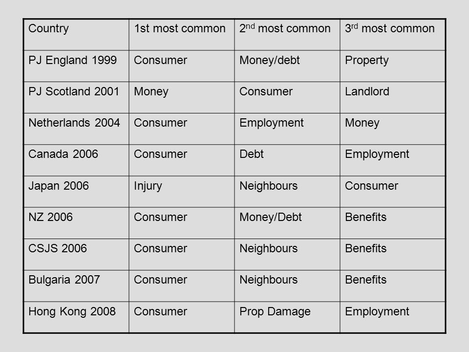 Country1st most common2 nd most common3 rd most common PJ England 1999ConsumerMoney/debtProperty PJ Scotland 2001MoneyConsumerLandlord Netherlands 2004ConsumerEmploymentMoney Canada 2006ConsumerDebtEmployment Japan 2006InjuryNeighboursConsumer NZ 2006ConsumerMoney/DebtBenefits CSJS 2006ConsumerNeighboursBenefits Bulgaria 2007ConsumerNeighboursBenefits Hong Kong 2008ConsumerProp DamageEmployment