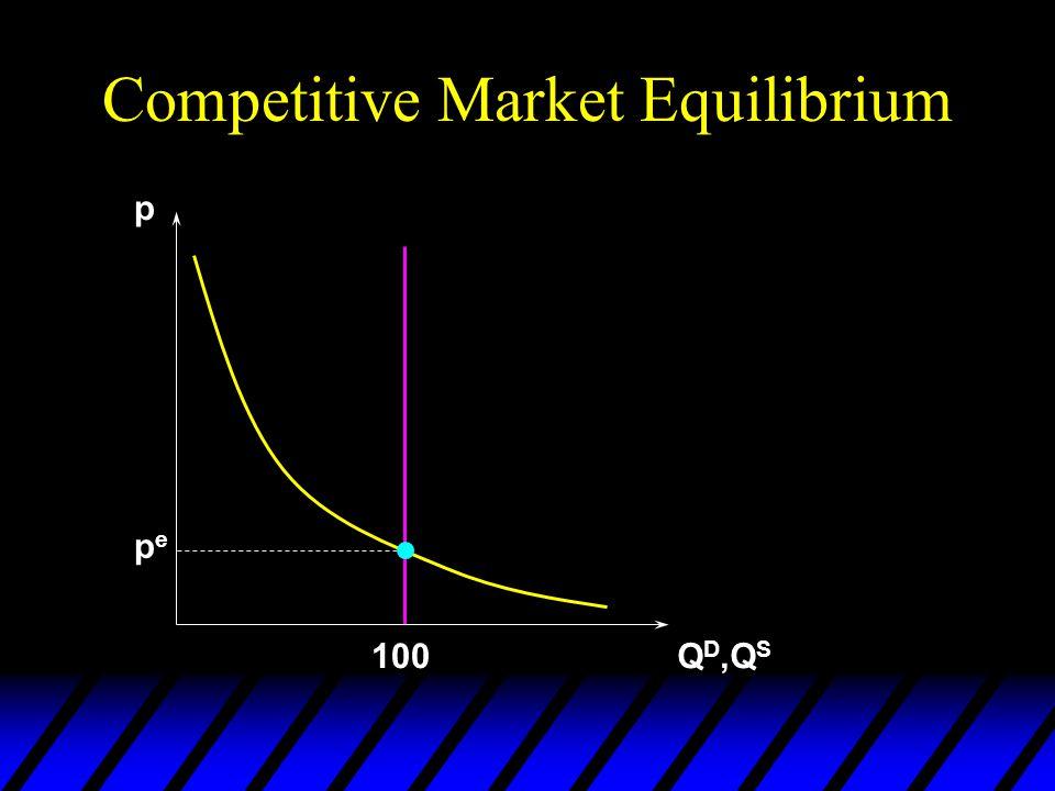 Competitive Market Equilibrium p Q D,Q S 100