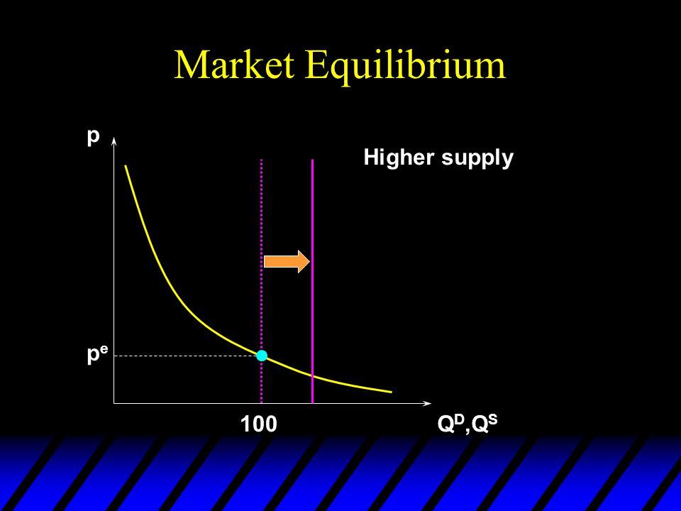 Market Equilibrium p Q D,Q S pepe 100