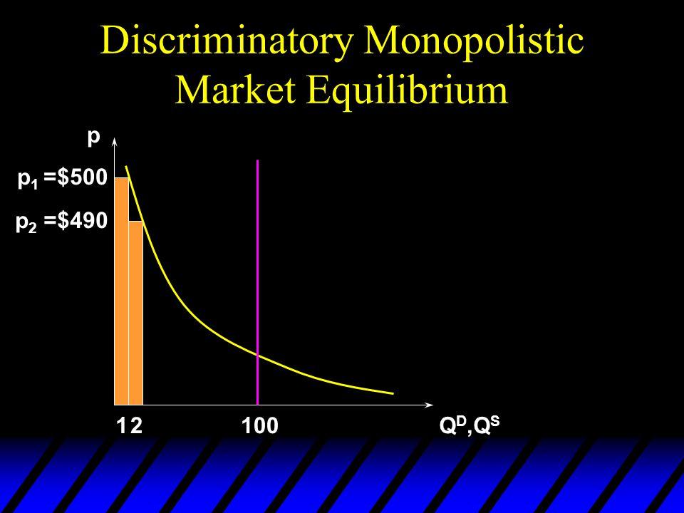 Discriminatory Monopolistic Market Equilibrium p Q D,Q S 100 p 1 =$500 1