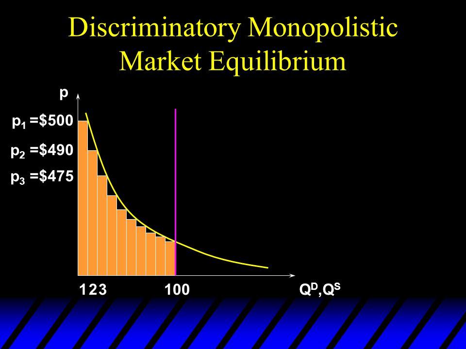 Discriminatory Monopolistic Market Equilibrium p Q D,Q S 100 p 1 =$500 p 2 =$490 12 p 3 =$475 3