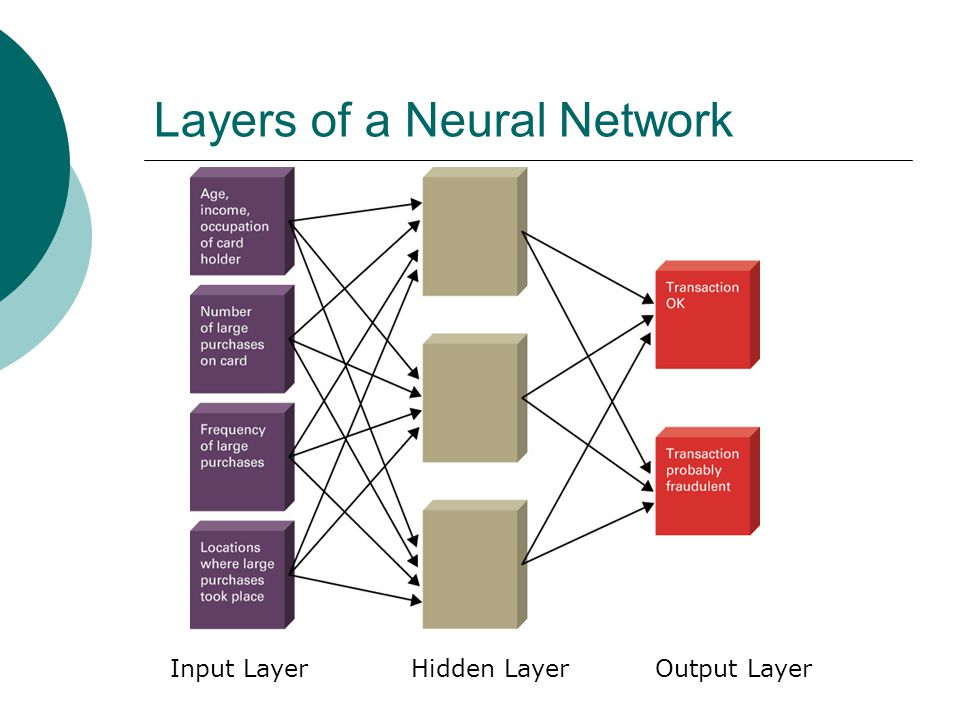 Layers of a Neural Network Input Layer Hidden Layer Output Layer