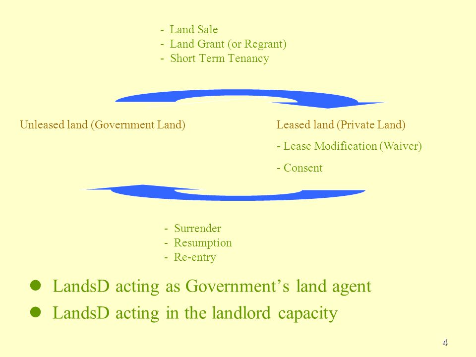 4 - - Land Sale - Land Grant (or Regrant) - Short Term Tenancy LandsD acting as Government's land agent LandsD acting in the landlord capacity Unleased land (Government Land)Leased land (Private Land) - Lease Modification (Waiver) - Consent - Surrender - Resumption - Re-entry
