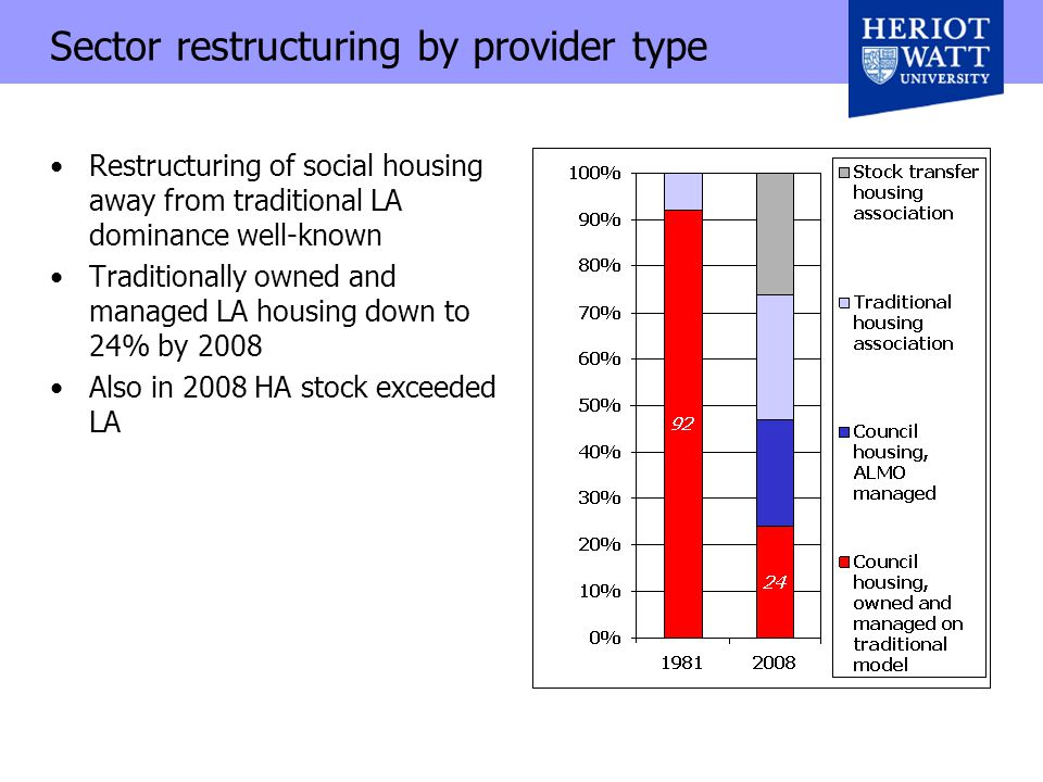 Sector restructuring by provider type Restructuring of social housing away from traditional LA dominance well-known Traditionally owned and managed LA housing down to 24% by 2008 Also in 2008 HA stock exceeded LA