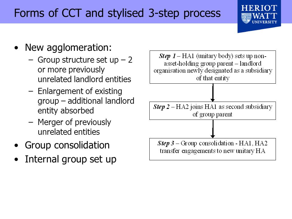Forms of CCT and stylised 3-step process New agglomeration: –Group structure set up – 2 or more previously unrelated landlord entities –Enlargement of existing group – additional landlord entity absorbed –Merger of previously unrelated entities Group consolidation Internal group set up