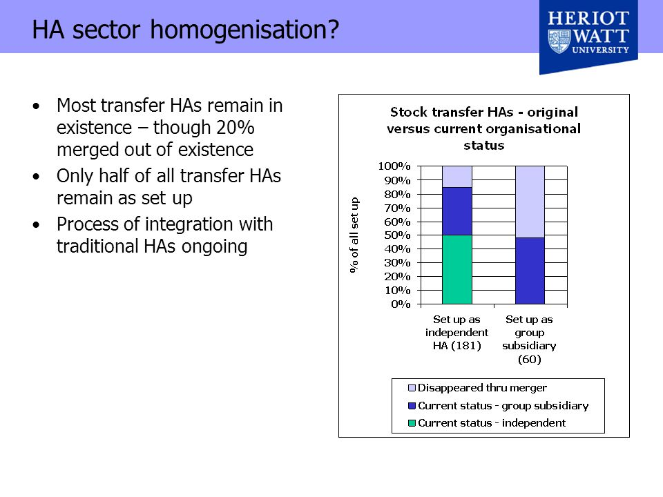 HA sector homogenisation.