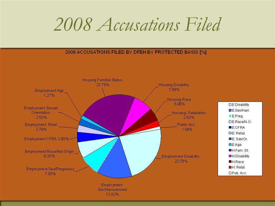 2008 Housing Cases