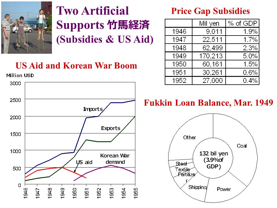 Price Gap Subsidies Fukkin Loan Balance, Mar.