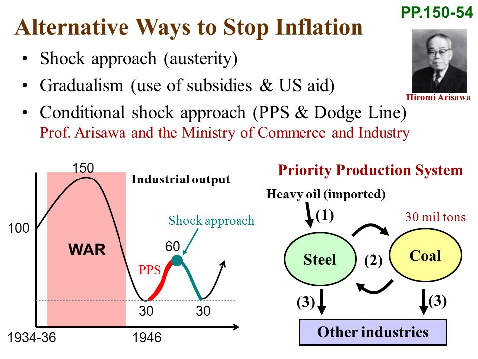 WAR Alternative Ways to Stop Inflation Shock approach (austerity) Gradualism (use of subsidies & US aid) Conditional shock approach (PPS & Dodge Line) Prof.